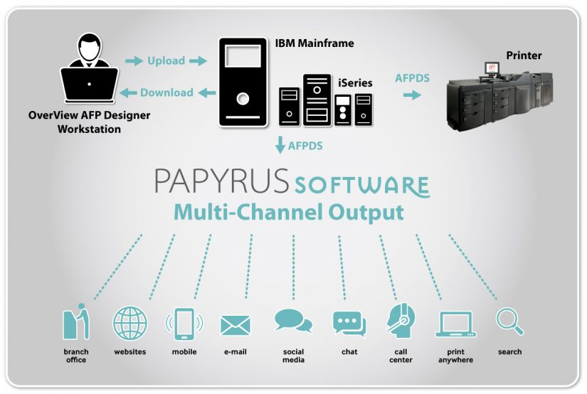 The Game Changer in Document Creation – Papyrus OverView AFP Designer