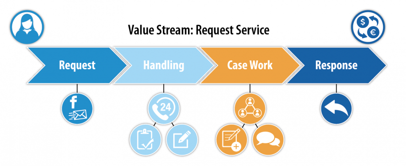 Build Business Value Streams with Adaptive Case Management