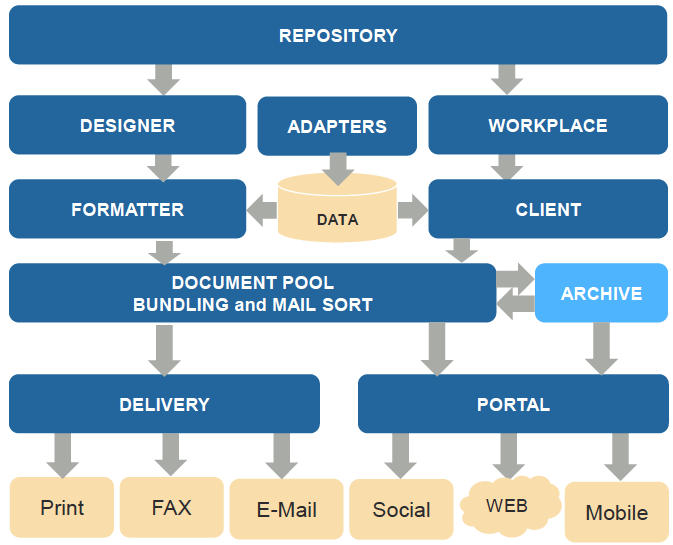 Output Management and Automated Document Factory | Papyrus