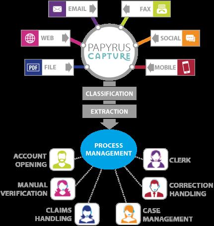 Papyrus Software - Communication and Process Platform