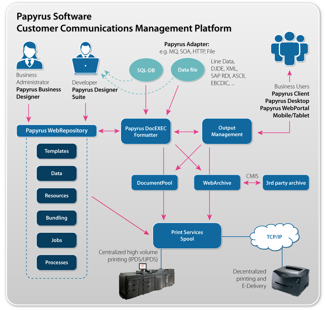 Papyrus Software Document System