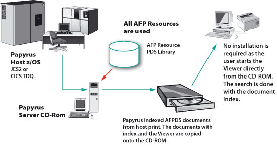 Papyrus CD-ROM/DVD Solution