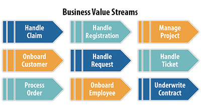 Business Value Streams