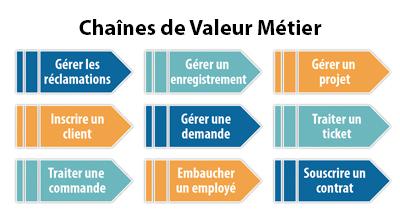 Business Value Streams